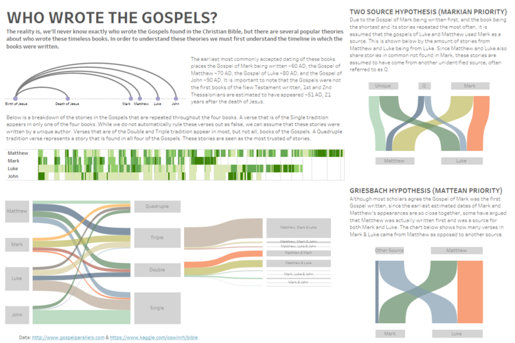 Who Wrote The Gospels.png